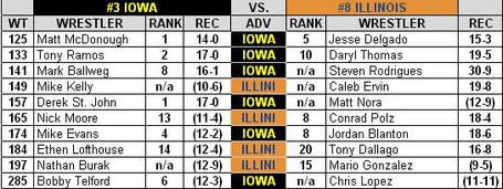 Iowa_illinois_dual_preview_2013_medium