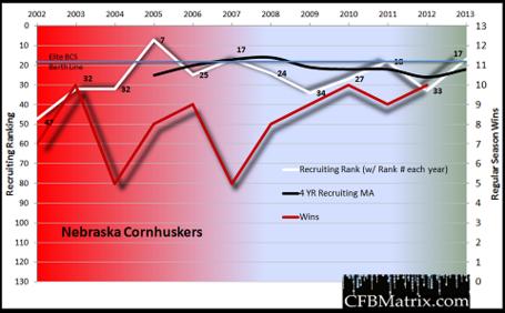 Nebraska_chart_20132_medium