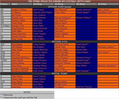 Pre-spring_depth_chart_2-8-13_medium