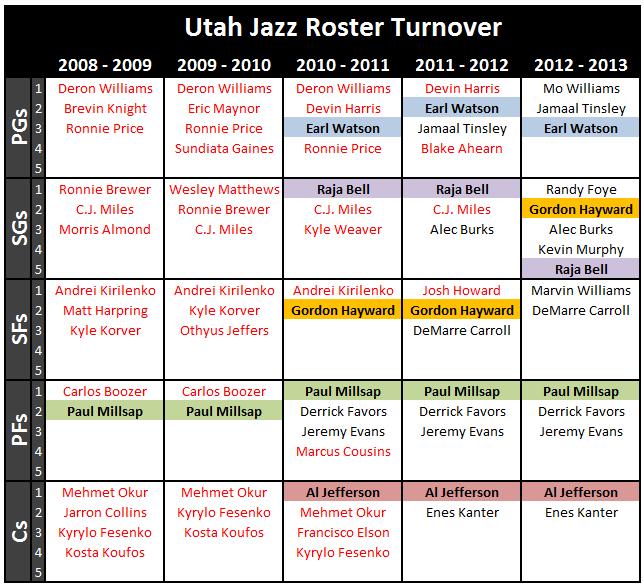 Utah_jazz_roster_turnover