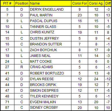 2-10-2013_penguins_corsi_chart_medium