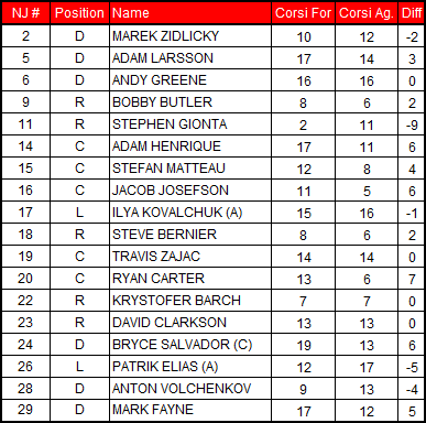 2-10-2013_devils_corsi_chart_medium
