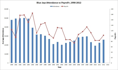 Jays_attendance_payroll_medium