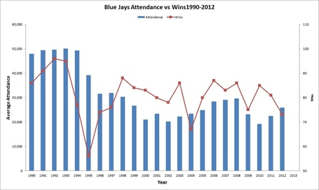 Jays_attendance_wins_medium