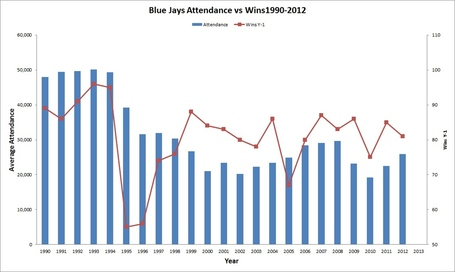 Jays_attendance_wins1_medium