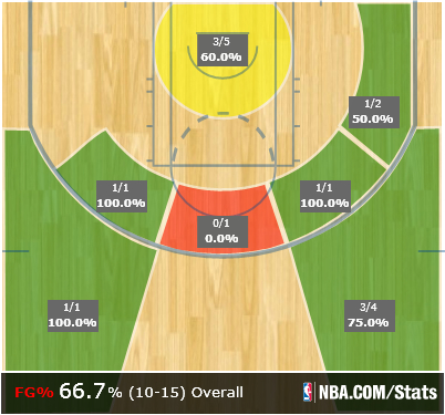 Smith_shot_chart_medium