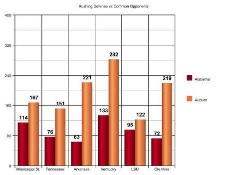 Rushing_defense_vs_common_opponents_medium