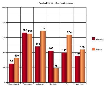 Passing_defense_vs_common_opponents_medium