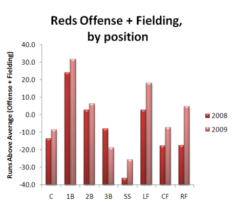 Offenseandfielding20082009_medium