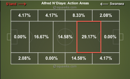 N_diaye_action_areas_v_swansea_medium