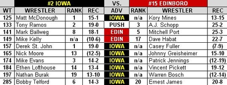 Iowa_edinboro_2013_dual_preview_medium