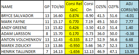 2-13-12_devils_defensemen_adj_corsi_chart