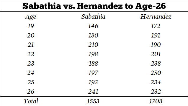 Sabathia-vs-hernandez-table1_medium