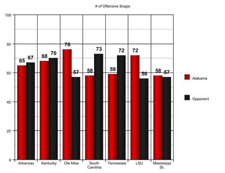 Alabama_offensive_snaps_medium