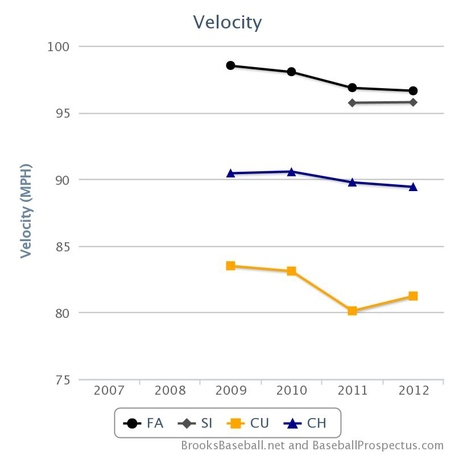 Strasburg_velo_chart1_medium