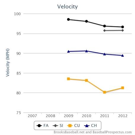 Strasburg_velo_chart1_medium