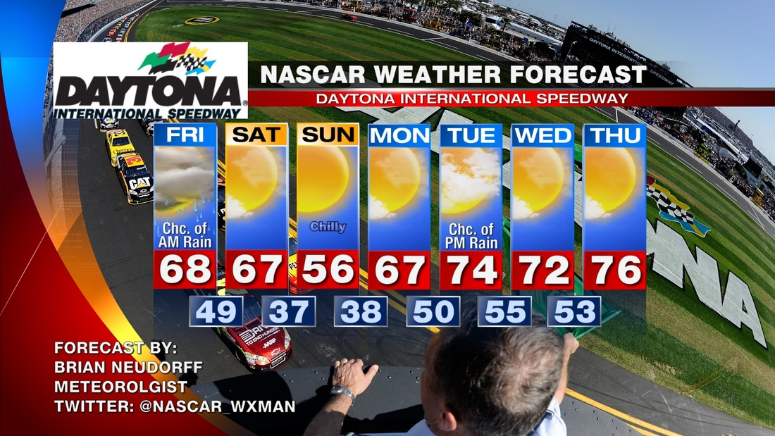 Nascar_daytona_speedweeks_forecast_medium