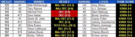 Iowa_edinboro_2013_dual_results_medium