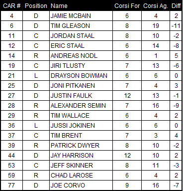 2-12-2013_canes_corsi_chart_medium