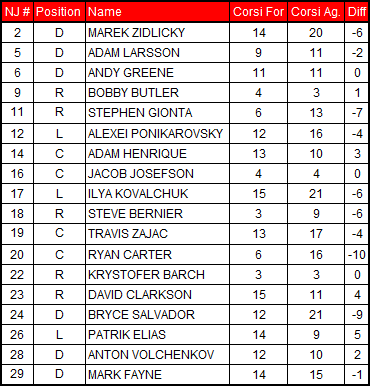 2-15-2013_devils_corsi_chart_medium
