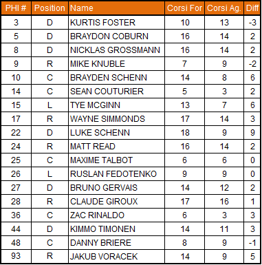 2-15-2013_flyers_corsi_chart_medium
