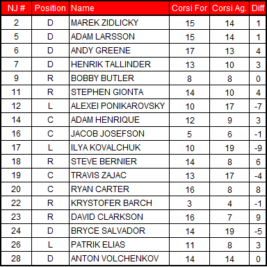 2-16-2013_devils_corsi_chart_medium