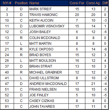 2-16-2013_isles_corsi_chart_medium