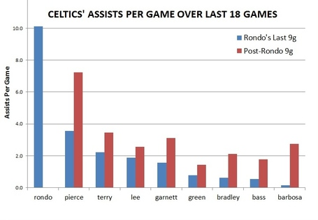 Celtics_assists_per_game_chart_medium