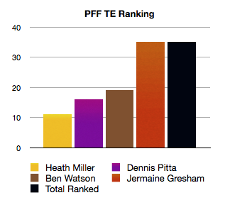 Pff_te_ranking_medium