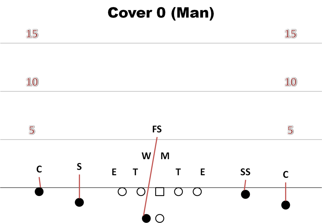 air raid playbook examining basic defensive coverages cougcenter Cover 4 Defense Pass 4 4 Defense Coverages
