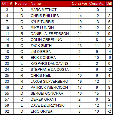 2-18-2013_senators_corsi_chart_medium