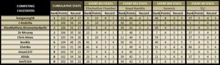 Cumulative-event12-topten_medium