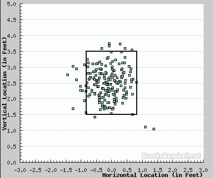 Chart_with_ruiz_medium