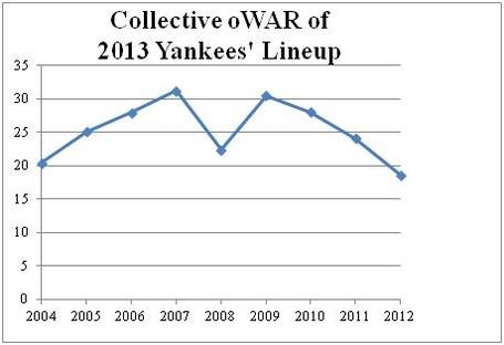 Collected_war_yankees_2013_medium