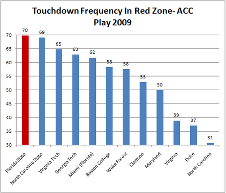 Acc_red_zone_touchdown_frequency_medium