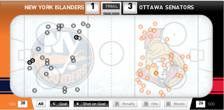Shot_chart_sens_isles_feb_19_medium