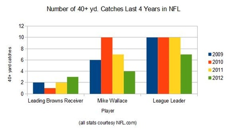 40_yd_catches_chart_medium