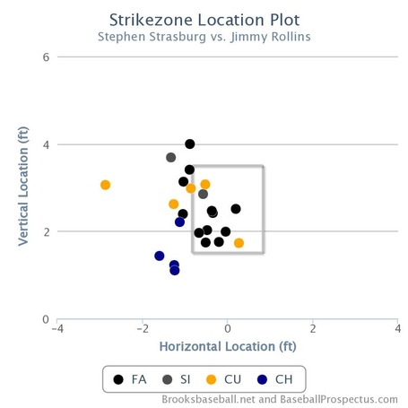 Stras_rollins_k_zone_location_plot_medium