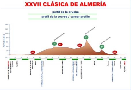 2012-xxvii-clasica-altimetria1_medium