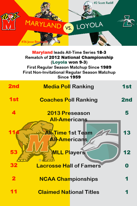 Rivalryinfographicmarylandloyola_medium