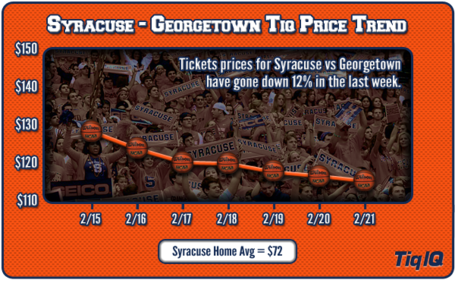 Syracuse-gtown-trend_medium