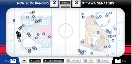 2013_feb_21_senators_rangers_shotchart_medium