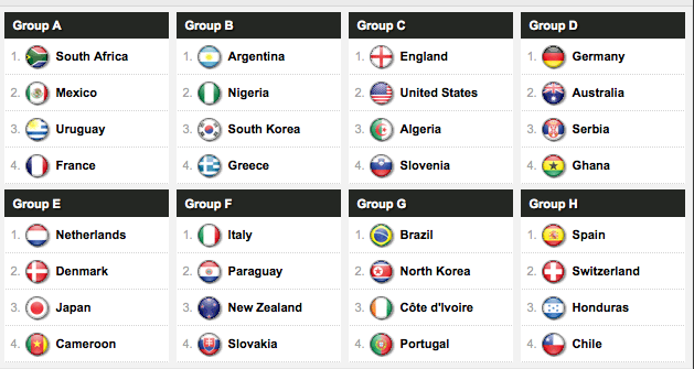 The complete results from today's 2010 World Cup draw (via Yahoo! Sports):