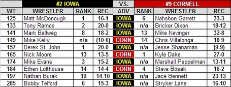 Iowa_cornell_2013_national_duals_preview_medium
