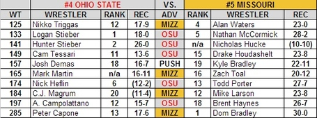 Ohio_state_missouri_2013_national_duals_preview_medium