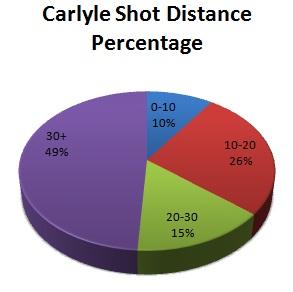 Carlyleshotdistperc_medium