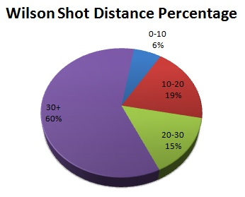 Wilsonshotdistperc_medium