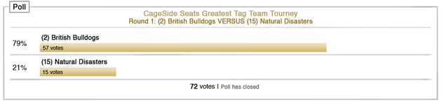 Cssgttt-rd1-day11-poll_large