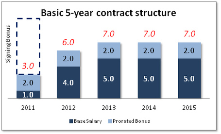 Sc_-_5_yr_contract_medium