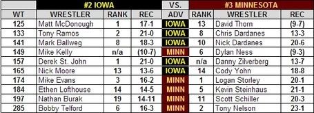 Iowa_minny_national_duals_2013_preview_medium